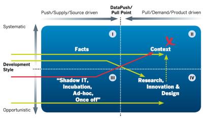 Datakwadrantenmodel Ronald Damhof